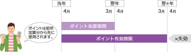 図:nanacoポイントの有効期限は、ポイントが加算された翌年度末まで